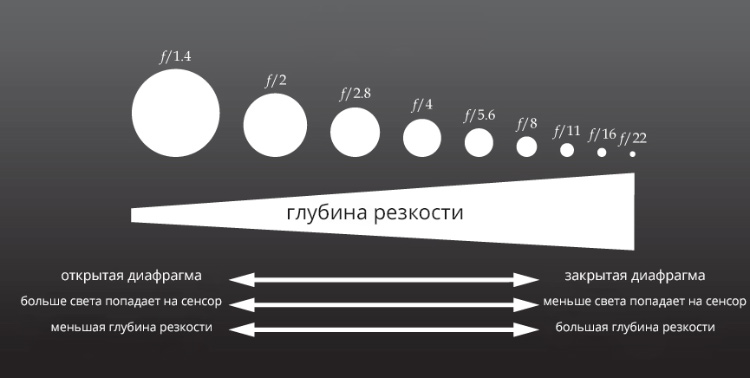 Таблица глубины резкости