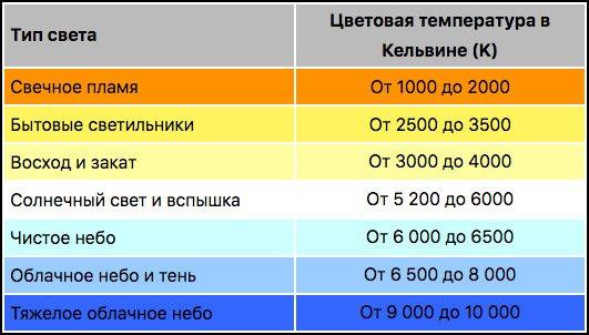 значения цветовой температуры